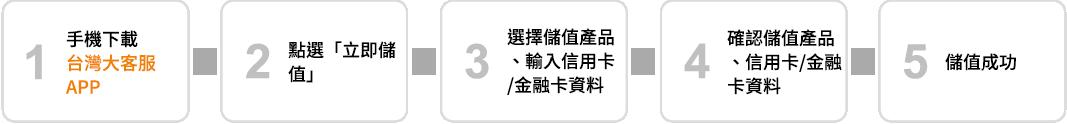 台灣大客服APP